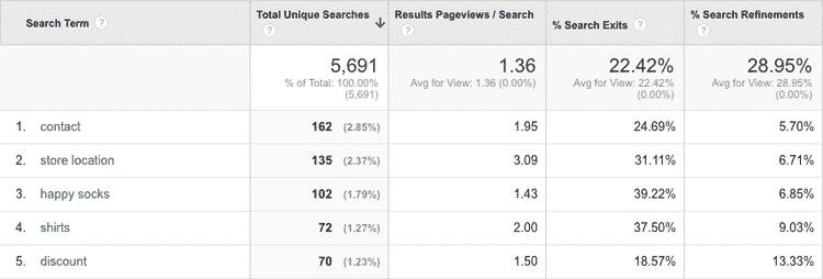 1 - Site Search Tracking in Google Analytics richtig nutzen