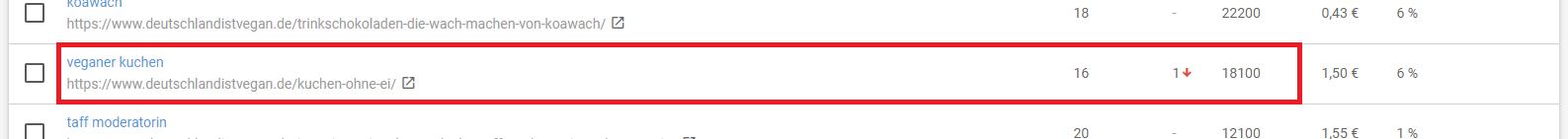 Analysiertes Keyword für die Content-Veredelung.