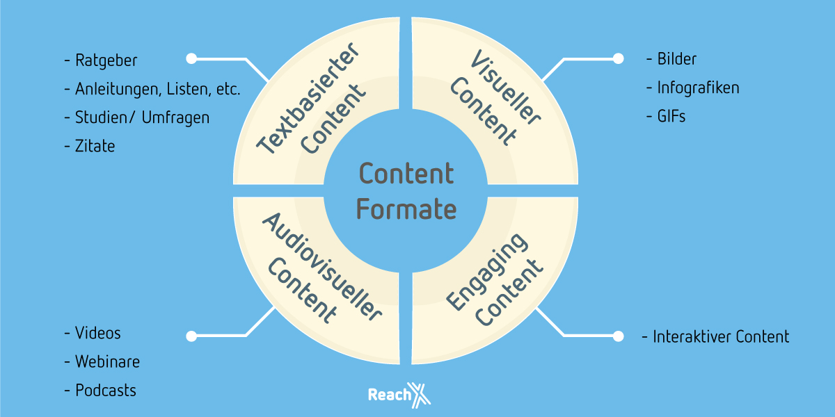 Content Formate 1