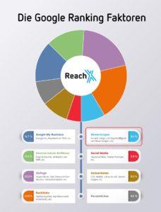 die Google Ranking Faktoren