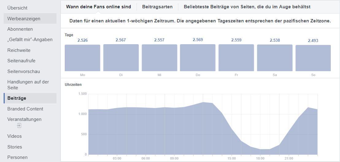 Facebook Page Insights Aktivitaet der Fans erkennen