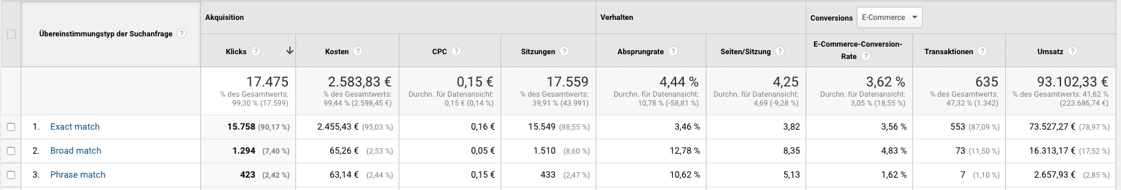Metriken und Dimensionen in Google Analytics 2