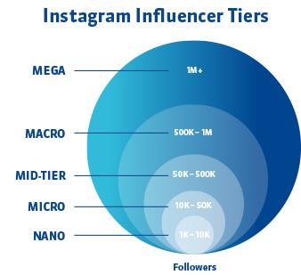 OMT Grafik InstagramInfluencer Tiers