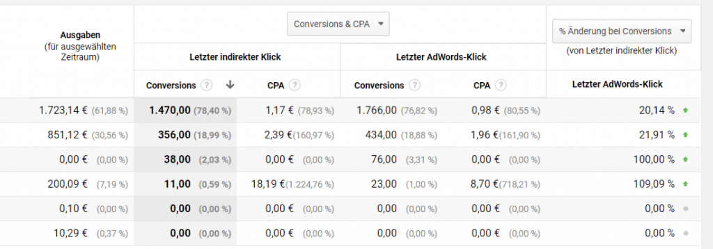 PPC Google Analytics 11 1024x358