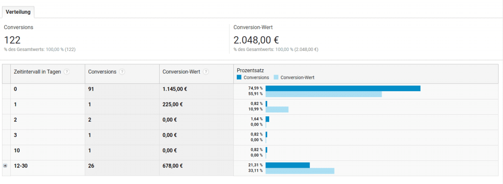 PPC Google Analytics 7 1024x375