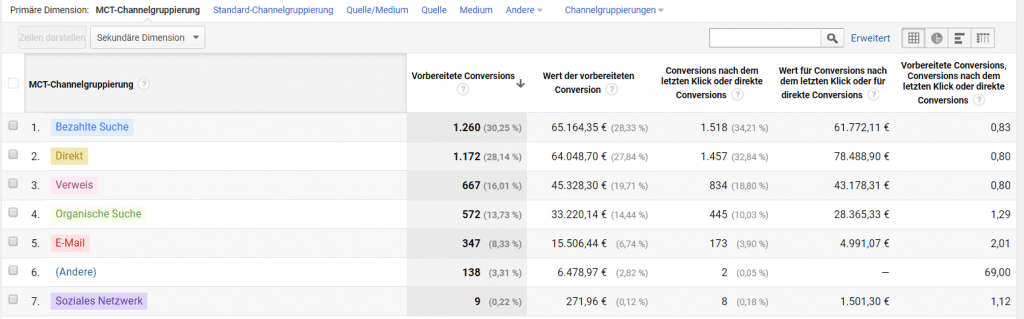 PPC Google Analytics 9 1024x319