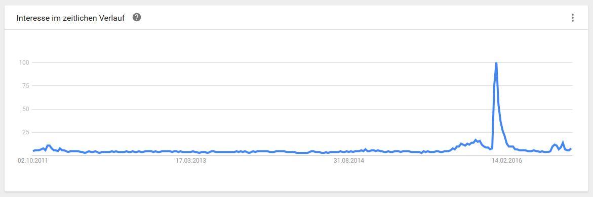 Pfefferspray - Die hohe Kunst des Content Marketing