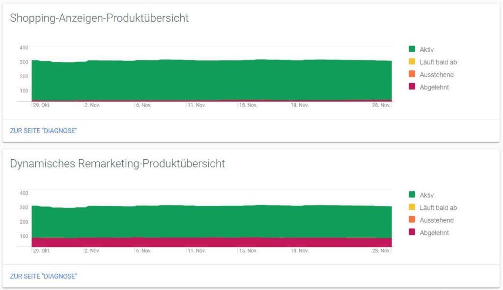 google shopping optimierung vom feed bis hin zum richtigen timing 07 1024x590
