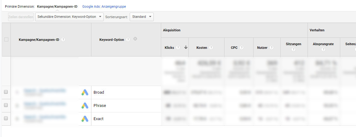 gruppe ads bericht keyword option 2 neu