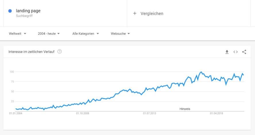 landing page google trends wachstum