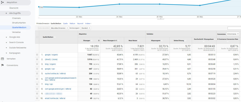 Bing-Traffic in Analytics