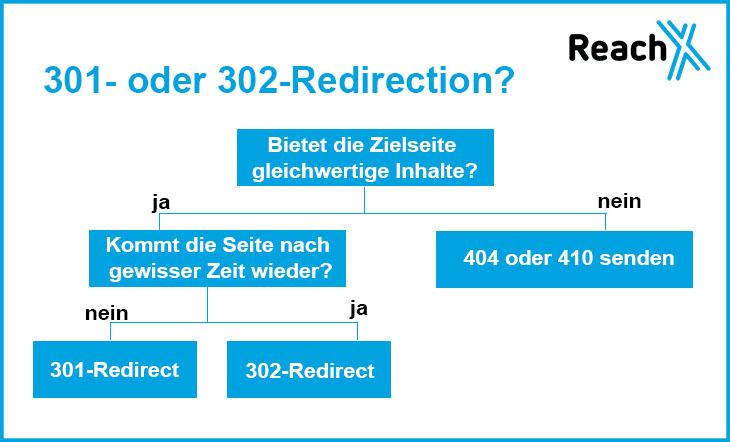 redirections anwendung