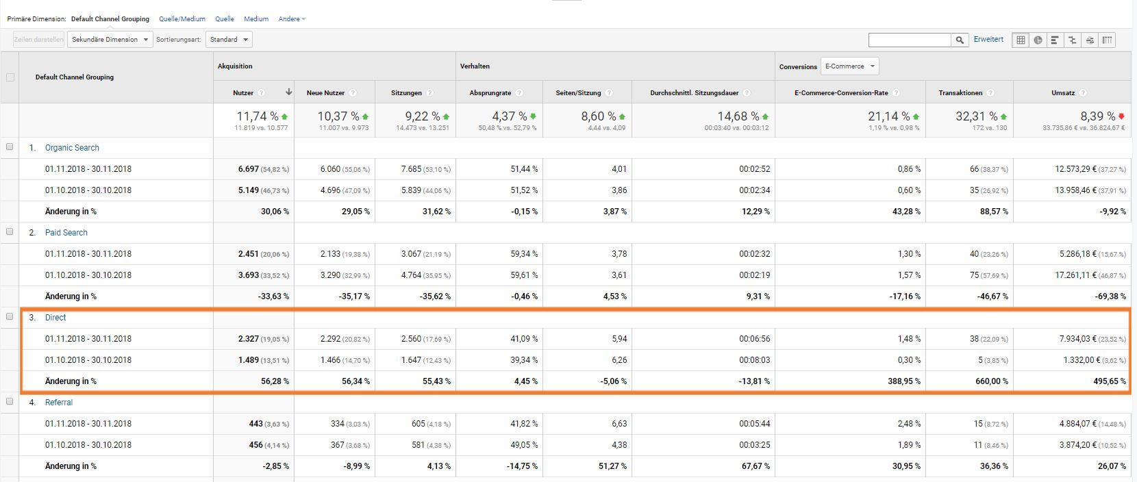 Direct-Traffic in Google Analytics