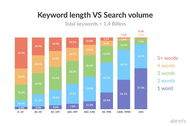 Suchvolumen gegenüber der Keyword-Länge in Bezug auf die Suchintention.