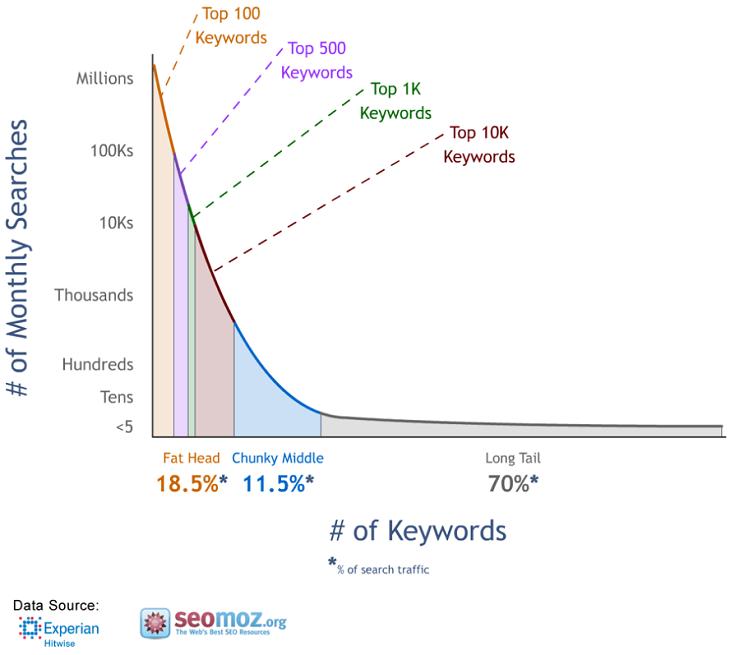 Abbildung des monatlichen Suchvolumens in Bezug auf die Keyword-Länge.